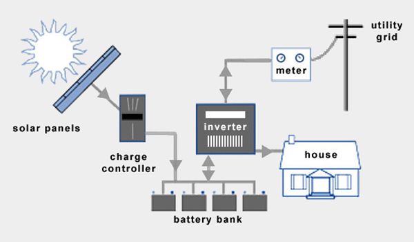 sistem-panel-surya-hybrid