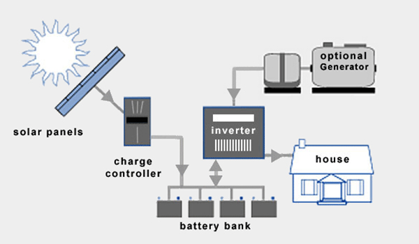 sistem-panel-surya-offgrid